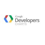 desenvolvimento de infograficos google chart