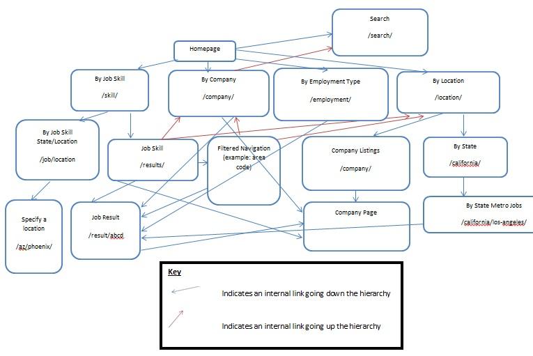 fluxograma de arquitetura da informação