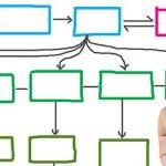 Desvendando a Arquitetura da Informação
